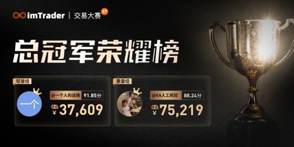 FOLLOWME 第7届交易大赛冠军出炉,18万元奖金为荣耀加冕