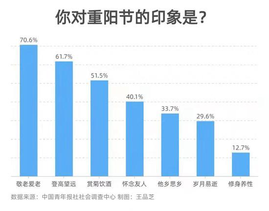 72.2%受访者会把重阳节当作敬老爱老契机